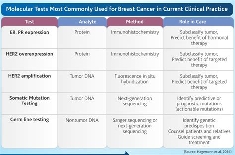New genetic tests for breast cancer hold promise the new png 964x637